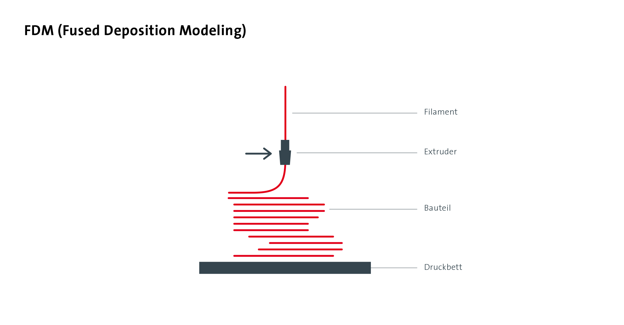 Fused Deposition Modeling (FDM) oder Fused Filament Fabrication (FFF)